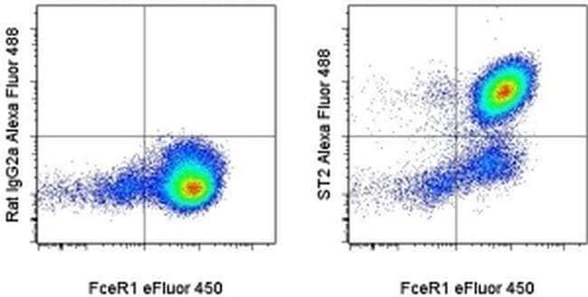 IL-33R (ST2) Rat anti-Mouse, Alexa Fluor® 488, Clone: RMST2-2, eBioscience™ 25 μg; Alexa Fluor® 488 IL-33R (ST2) Rat anti-Mouse, Alexa Fluor® 488, Clone: RMST2-2, eBioscience™