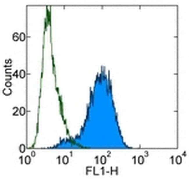 CD284 (TLR4) Maus-Anti-Human, Alexa Fluor™ 488, Klon: HTA125, eBioscience™ 25Tests; Alexa Fluor® 488 CD284 (TLR4) Maus-Anti-Human, Alexa Fluor™ 488, Klon: HTA125, eBioscience™