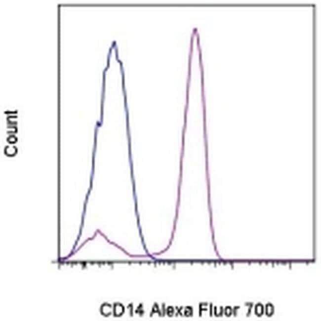 CD14 Mouse anti-Human, Alexa Fluor® 700, Clone: 61D3, eBioscience™ 25 Tests; Alexa Fluor® 700 CD14 Mouse anti-Human, Alexa Fluor® 700, Clone: 61D3, eBioscience™
