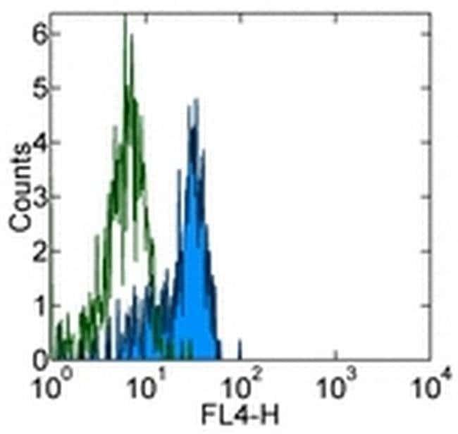 CD33 Mouse anti-Human, Alexa Fluor® 700, Clone: WM-53 (WM53), eBioscience™ 100 Tests; Alexa Fluor® 700 CD33 Mouse anti-Human, Alexa Fluor® 700, Clone: WM-53 (WM53), eBioscience™