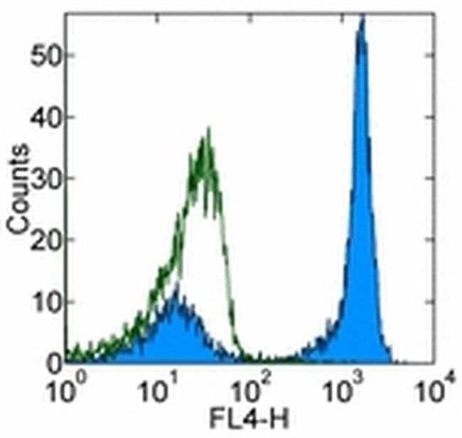 CD45R (B220) Rat anti-Human, Mouse, Alexa Fluor(T) 700, Clone: RA3-6B2,