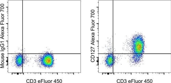 CD127 Mouse anti-Human, Alexa Fluor(T) 700, Clone: eBioRDR5, eBioscience