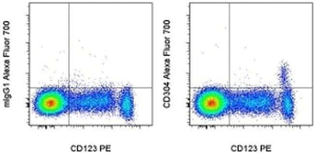 CD304 (Neuropilin-1), Alexa Fluor 700, clone: TNKUSOHA, eBioscience™ 100 Tests; Alexa Fluor 700 Primary Antibodies CD251 to CD400