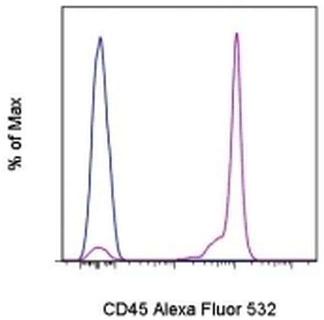 CD45 Mouse anti-Human, Alexa Fluor® 532, Clone: HI30, eBioscience™ 100 Tests; Alexa Fluor® 532 CD45 Mouse anti-Human, Alexa Fluor® 532, Clone: HI30, eBioscience™