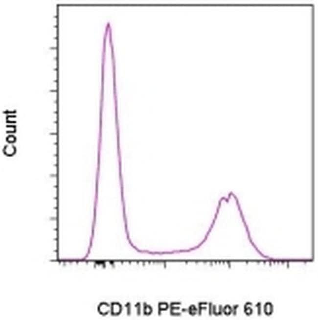 CD11b Rat anti-Mouse, PE-eFluor™ 610, Clone: M1/70, eBioscience™ 25 μg; PE-eFluor™ 610 CD11b Rat anti-Mouse, PE-eFluor™ 610, Clone: M1/70, eBioscience™