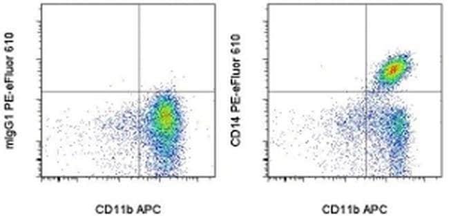 CD14 Mouse anti-Human, PE-eFluor™ 610, Clone: 61D3, eBioscience™ 25 Tests; PE-eFluor™ 610 CD14 Mouse anti-Human, PE-eFluor™ 610, Clone: 61D3, eBioscience™