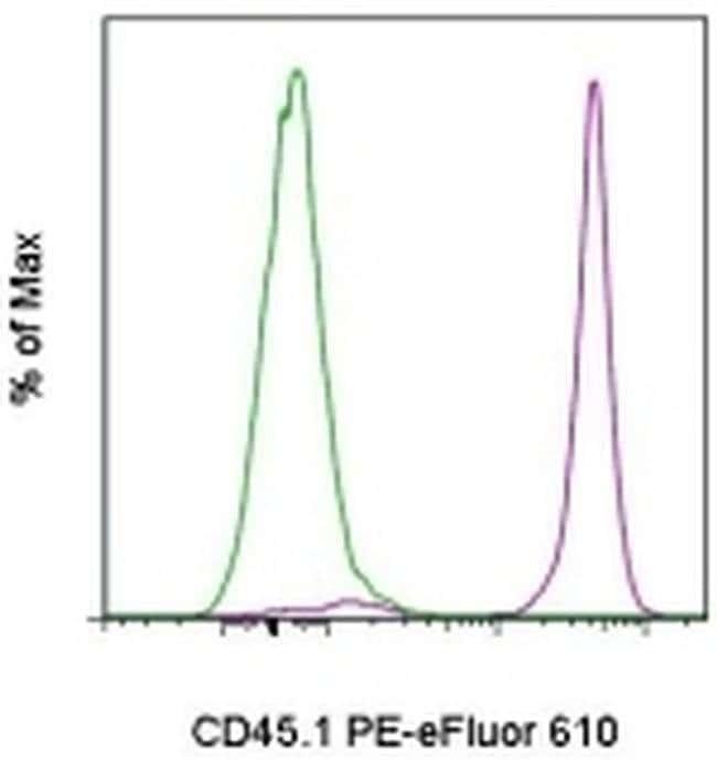 CD45.1 Mouse anti-Mouse, PE-eFluor® 610, Clone: A20, eBioscience™ 100 μg; PE-eFluor® 610 CD45.1 Mouse anti-Mouse, PE-eFluor® 610, Clone: A20, eBioscience™