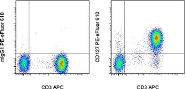 CD127, PE-eFluor 610, clone: eBioRDR5, eBioscience™ 25 Tests; PE-eFluor 610 Primary Antibodies CD101 to CD150