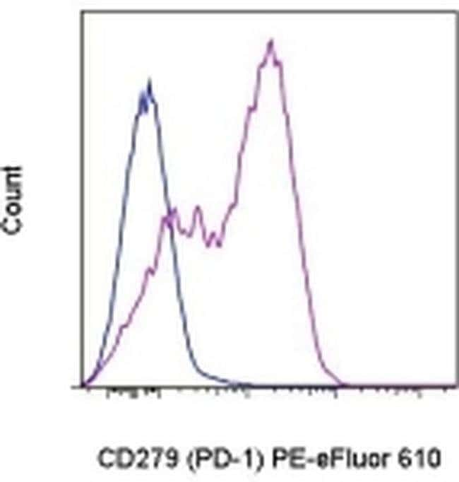 CD279 (PD-1), PE-eFluor 610, clone: eBioJ105 (J105), eBioscience™ 25 Tests; PE-eFluor 610 Primary Antibodies CD251 to CD400