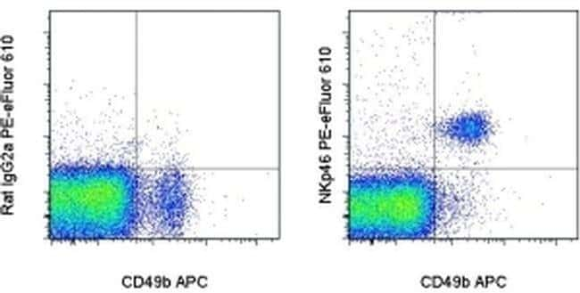 CD335 (NKp46) Rat anti-Mouse, PE-eFluor® 610, Clone: 29A1.4, eBioscience™ 25 μg; PE-eFluor® 610 CD335 (NKp46) Rat anti-Mouse, PE-eFluor® 610, Clone: 29A1.4, eBioscience™