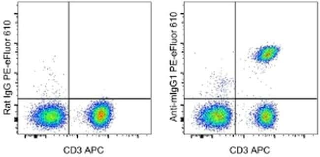 Rat anti-Mouse IgG1, PE-eFluor 610, Clone: M1-14D12, Secondary Antibody, eBiocience™ 25μg; PE-eFluor 610 Primary Antibodies IgG1 to IgG4