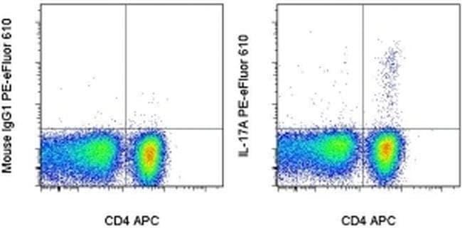 IL-17A Mouse anti-Human, PE-eFluor® 610, Clone: eBio64DEC17, eBioscience™ 100 Tests; PE-eFluor® 610 Primary Antibodies IgY to Interferon