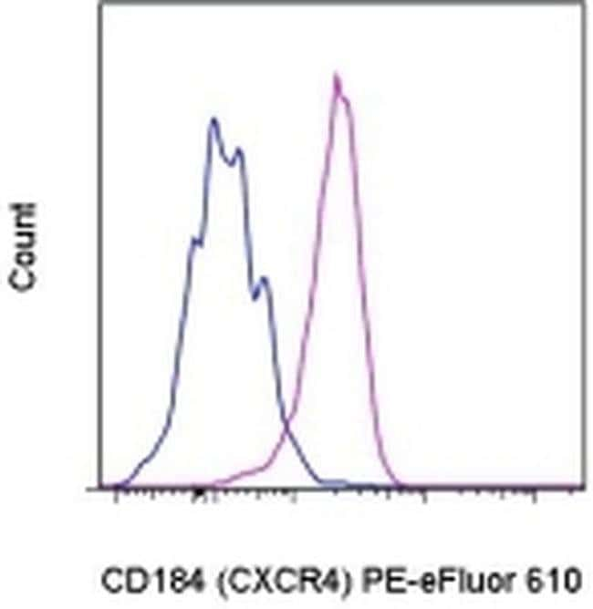 CD184 (CXCR4) Rat anti-Mouse, PE-eFluor® 610, Clone: 2B11, eBioscience™ 25 μg; PE-eFluor® 610 CD184 (CXCR4) Rat anti-Mouse, PE-eFluor® 610, Clone: 2B11, eBioscience™