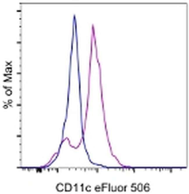 CD11c, eFluor 506, clone: 3.9, eBioscience™ 25 Tests; eFluor 506 Primary Antibodies CD11 to CD15