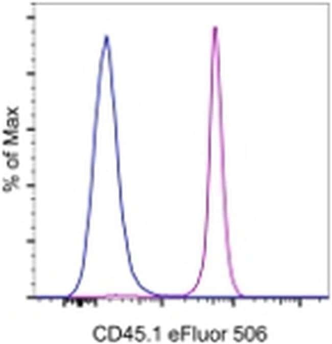 CD45.1 Mouse anti-Mouse, eFluor™ 506, Clone: A20, eBioscience™ 100 μg; eFluor™ 506 CD45.1 Mouse anti-Mouse, eFluor™ 506, Clone: A20, eBioscience™