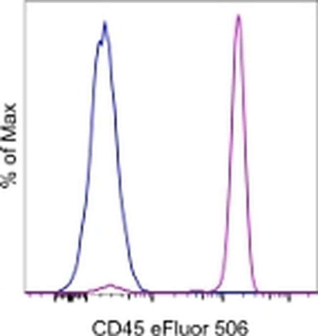 CD45, eFluor 506, clone: HI30, eBioscience™ 25 Tests; eFluor 506 Primary Antibodies CD41 to CD45