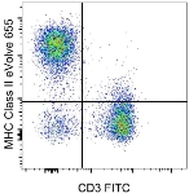 MHC Class II (I-A/I-E), eVolve 655, clone: M5/114.15.2, eBioscience™: Primary Antibodies - Alphabetical Primary Antibodies