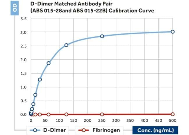D-dimer Mouse anti-Canine, Human, Clone: 28, Invitrogen 200 μL; Unconjugated:Antibodies