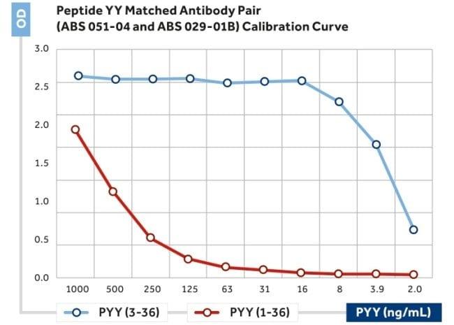 PYY Mouse anti-Human, Clone: 1, Invitrogen 200 μL; Unconjugated:Antibodies