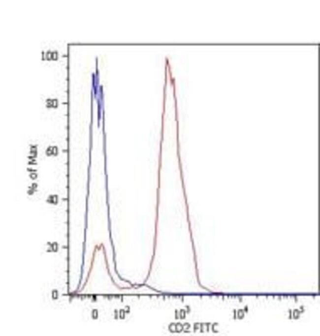 CD2 Mouse anti-Human, FITC, Clone: LT2, Invitrogen 100 tests; FITC