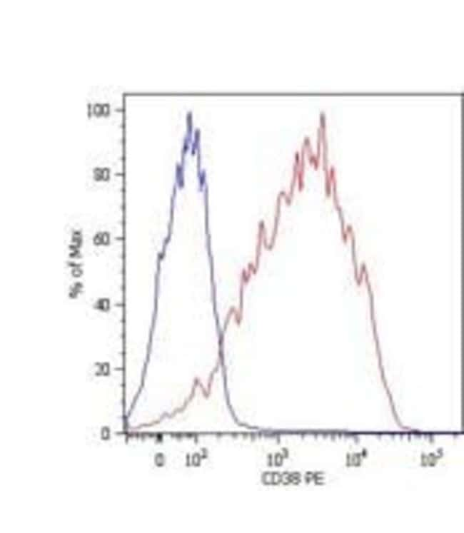 CD38 Mouse anti-Human, Clone: HIT2, Invitrogen 100 µg; Unconjugated