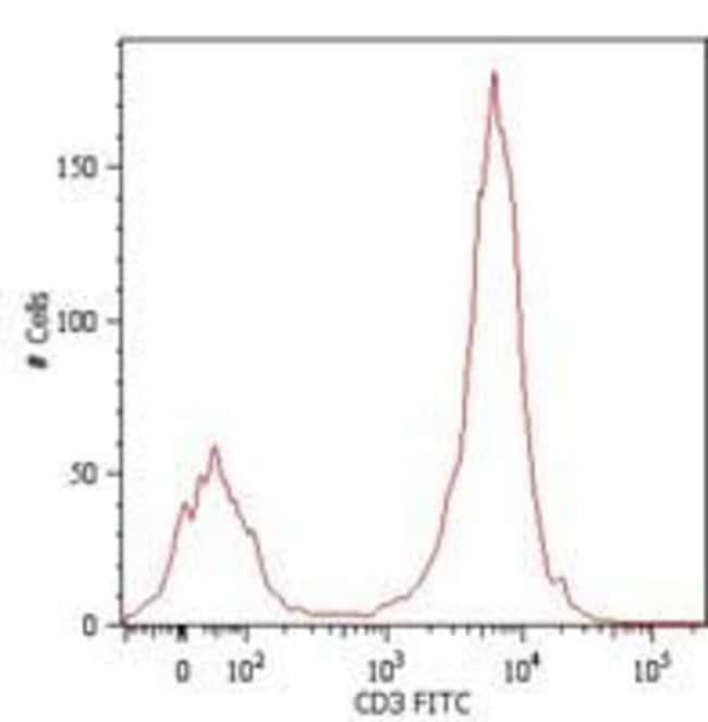 CD3 Mouse anti-Human, FITC, Clone: MEM-57, Invitrogen 100 tests; FITC