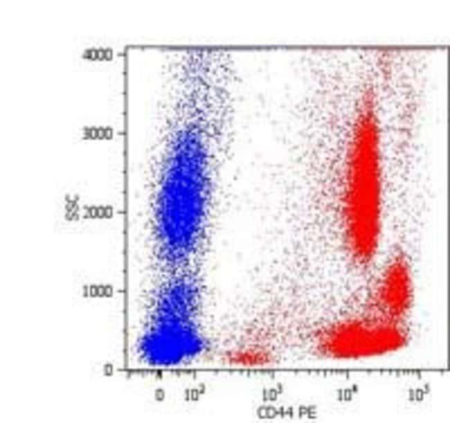 CD44 Mouse anti-Human, PE, Clone: MEM-85, Invitrogen 100 tests; PE