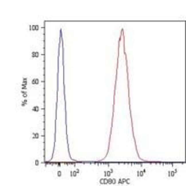 CD80 Mouse anti-Human, APC, Clone: MEM-233, Invitrogen 100 tests; APC