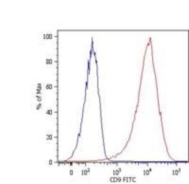 CD9 Mouse anti-Human, FITC, Clone: MEM-61, Invitrogen 100 tests; FITC