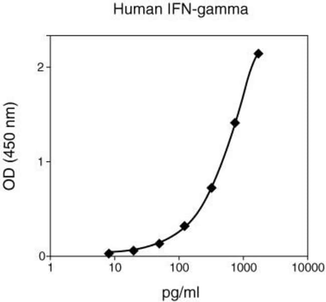 Invitrogen™IFN gamma Human Matched Antibody Pair 10 x 96 Tests Antibody Panels and Kits