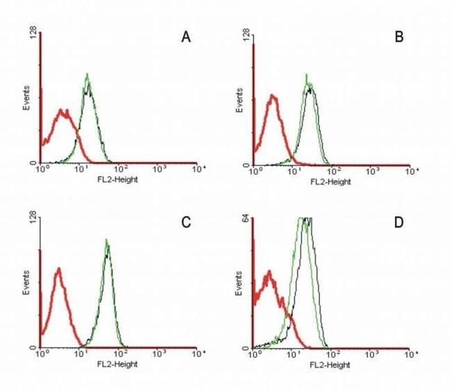 FAS Mouse anti-Human, FITC, Clone: LT95, Invitrogen 100 tests; FITC
