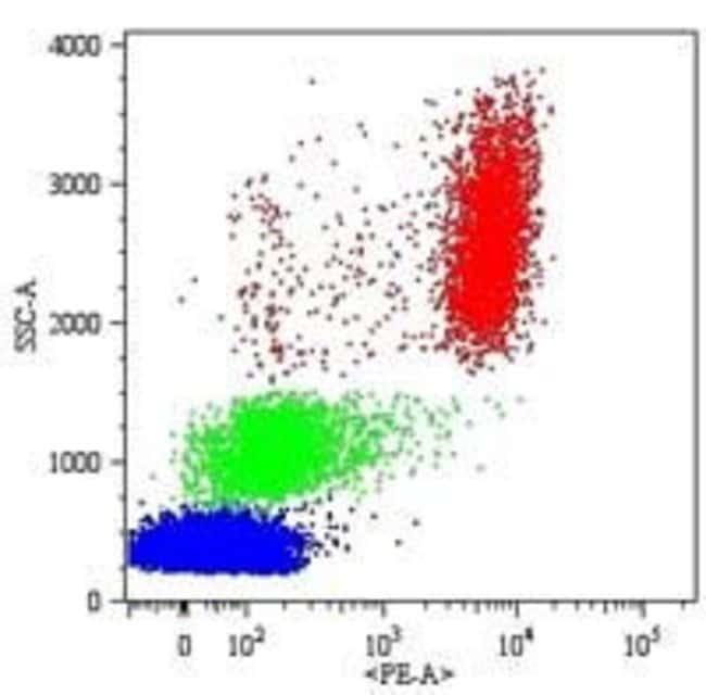 CD16 Mouse anti-Human, PE, Clone: MEM-154, Invitrogen 100 tests; PE