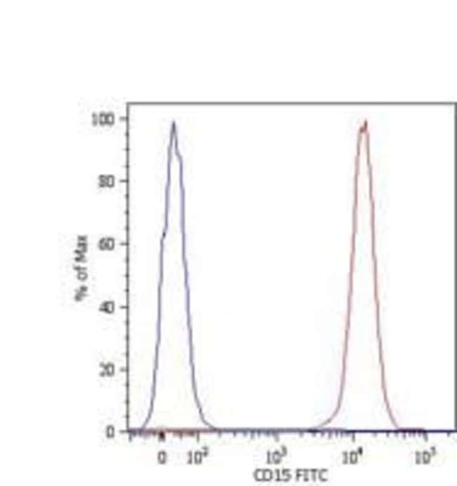 SSEA1 Mouse anti-Human, FITC, Clone: MEM-158, Invitrogen 100 tests; FITC