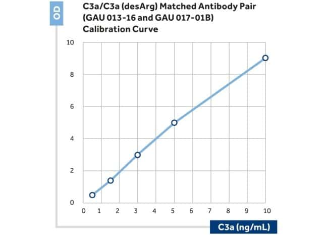 Complement C3a Mouse anti-Human, Biotin, Clone: D17/1, Invitrogen 100 µL;