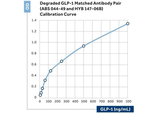 GLP1R Mouse anti-Human, Biotin, Clone: 8G9, Invitrogen 50 µL; Biotin