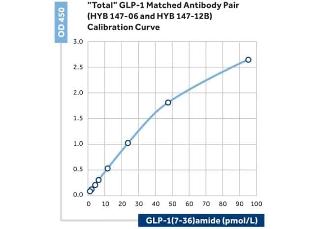 GLP1R Mouse anti-Human, Clone: 4F3, Invitrogen 200 µL; Unconjugated