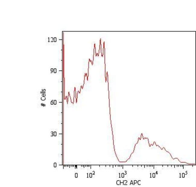 IgM Fc Mouse anti-Human, APC, Invitrogen 100 µg; APC:Life Sciences