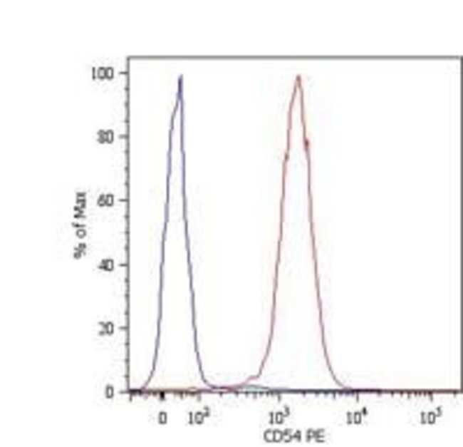 ICAM-1 Mouse anti-Human, PE, Clone: 1H4, Invitrogen 100 tests; PE