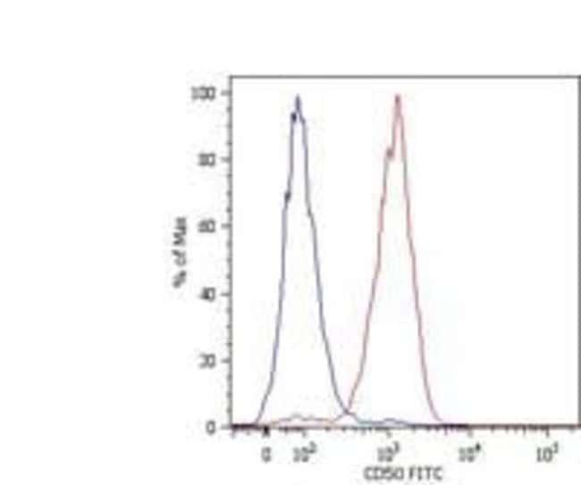 ICAM-3 Mouse anti-Human, Clone: MEM-171, Invitrogen 100 µg; Unconjugated