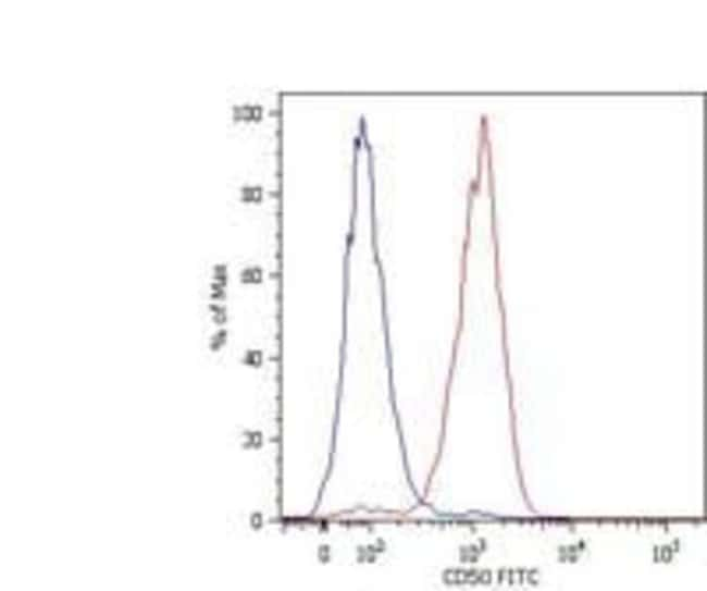 ICAM-3 Mouse anti-Human, Biotin, Clone: MEM-171, Invitrogen 100 µg;