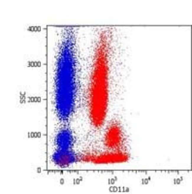 CD11a Mouse anti-Human, FITC, Clone: MEM-25, Invitrogen 100 tests; FITC