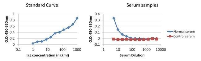 IgE Mouse anti-Human, Invitrogen 1 mg; Unconjugated:Life Sciences