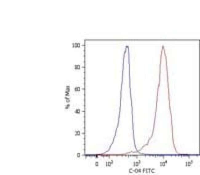 Cytokeratin 18 Mouse anti-Mammalia, Clone: C-04, Invitrogen 100 μg;