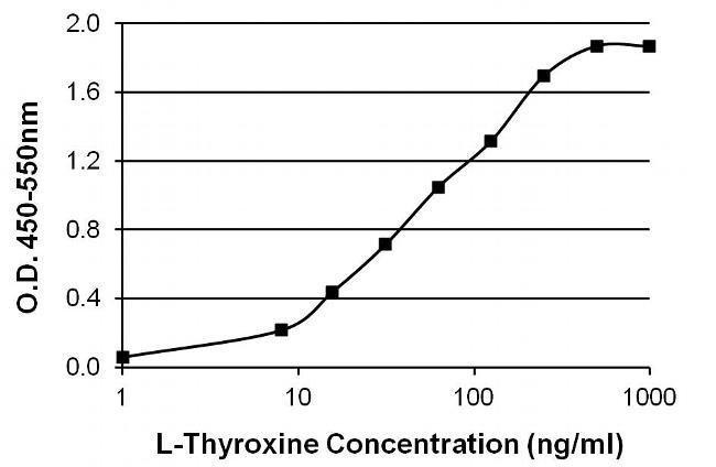 L-Thyroxine T4 Mouse anti-Chemical, Clone: T4YCH, Invitrogen 1 mg; Unconjugated