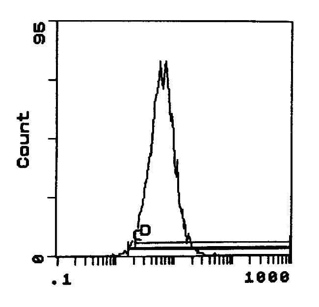 ITGA4 Rat anti-Mouse, Biotin, Clone: R1-2, Invitrogen™ 100 μg; Biotin Primary Antibodies CD46 to CD50