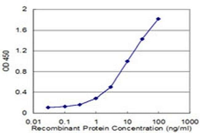 BAF53A Mouse anti-Human, Clone: 3C4, Invitrogen 100 µg; Unconjugated