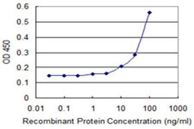 DPH2 Mouse anti-Human, Clone: 3F7, Invitrogen 100 µg; Unconjugated