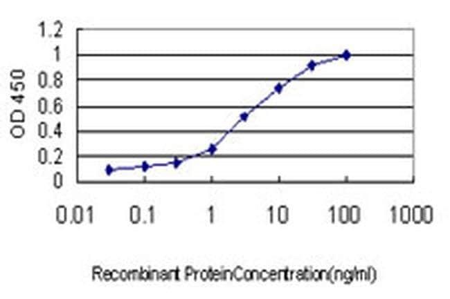 DPYS Mouse anti-Human, Clone: 3B1, Invitrogen 100 µg; Unconjugated