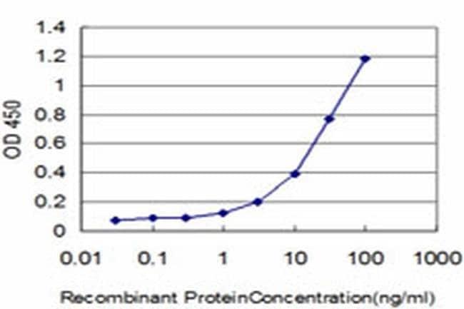 GSTM5 Mouse anti-Human, Clone: 1B3, Invitrogen 100 µg; Unconjugated