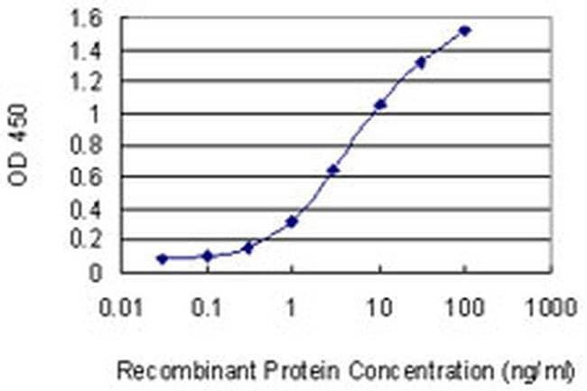 HIP2 Mouse anti-Human, Clone: 1D10, Invitrogen 100 µg; Unconjugated